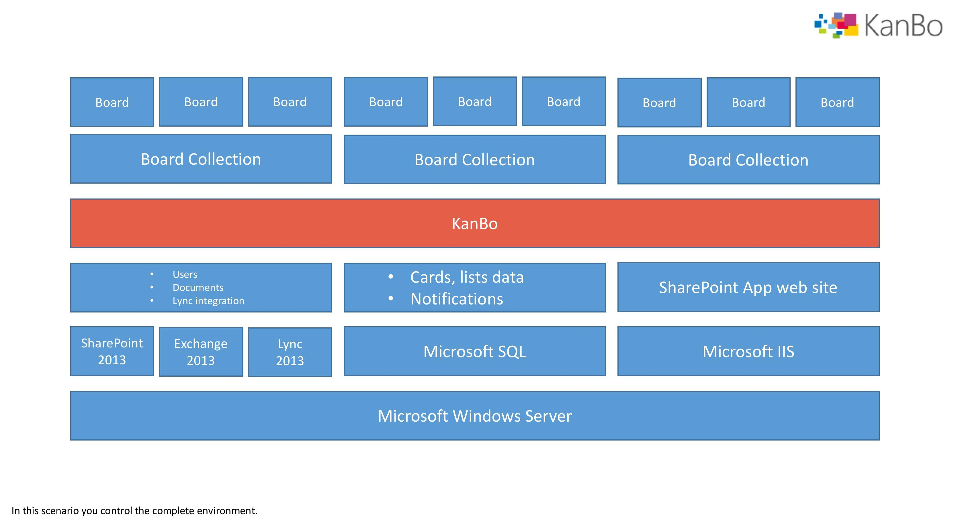KanBo installation architext stack diagram KanBo installation structure on premises on prem SharePoint Office 365 Azure